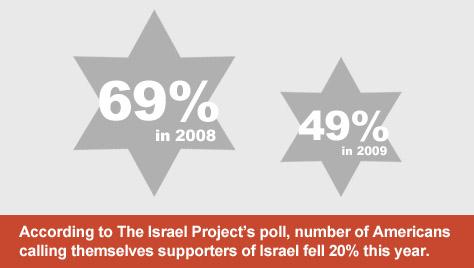 Israel poll