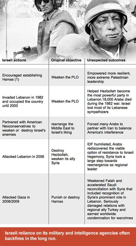 Israel_strategy