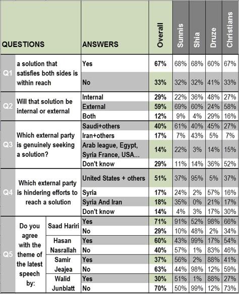 lebanon-poll-eng1.jpg