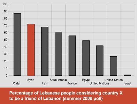 lebanon_poll